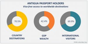 Antigua Passport Holders