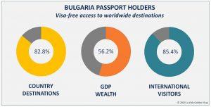 bulgaria passport holders