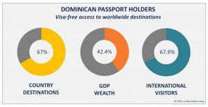 Dominican Passport Holders