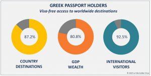 Greek Passport Holders
