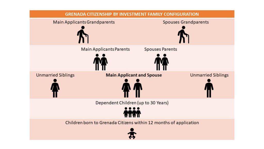 Grenada CBI Family Configuration