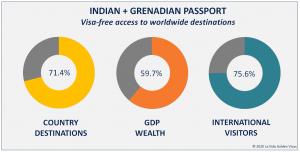 Indian + Grenadian Passport Visa Free Countries
