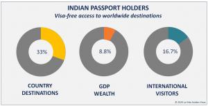 Indian Passport Visa Free Countries