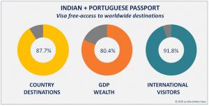 Indian + Portuguese Passport Visa Free Countries