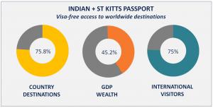 Indian + St Kitts Passport Visa Free Countries
