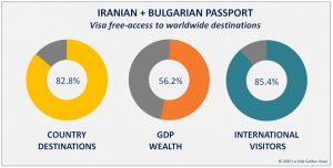 Iranian Bulgarian Passport Holders