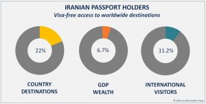 Iranian Passport Holders