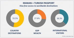 Iranian + Turkish Passport Holders
