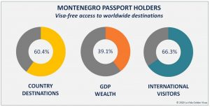 Montenegro Passport Holders