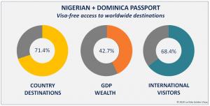 Nigerian + Dominican Passport Visa Free Countries