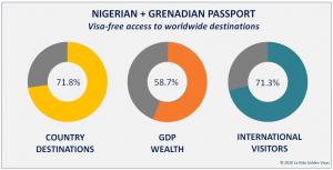 Nigerian +Grenadian Passport Visa Free Countries