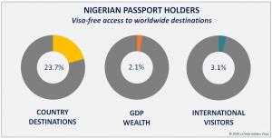 Nigerian Passport Visa Free Countries