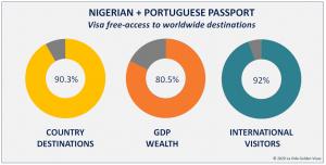 Nigerian + Portuguese Passport Visa Free Countries