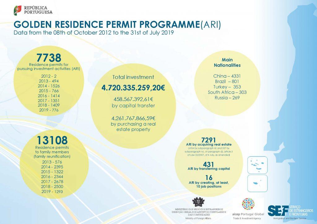 SEF Stats July 2019