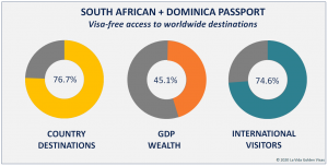 South African + Dominican Passport Visa Free Countries