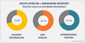 South African + Grenadian Passport Visa Free Countries