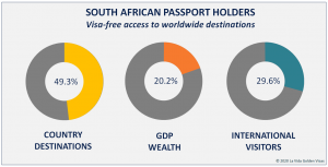 South African Passport Visa Free Countries