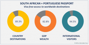 South African + Portuguese Passport Visa Free Countries