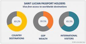 St Lucia Passport Holders