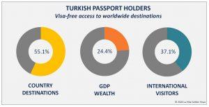 Turkish Passport Holders