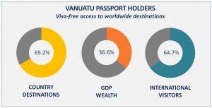 Vanuatu Passport Holders