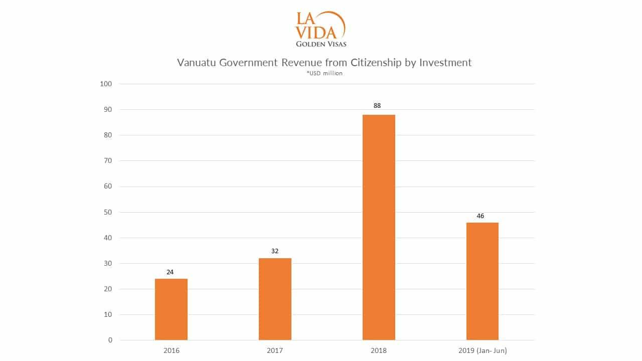 Vanuatu Revenue Stats