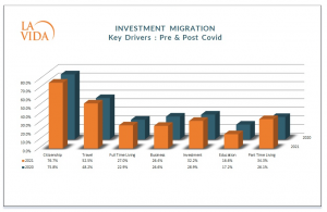 Investment Migration Key Drivers in 2020 and 2021