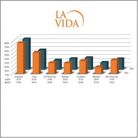 Investment Migration Key Statistics2021 : Key Reasons driving HNW investors